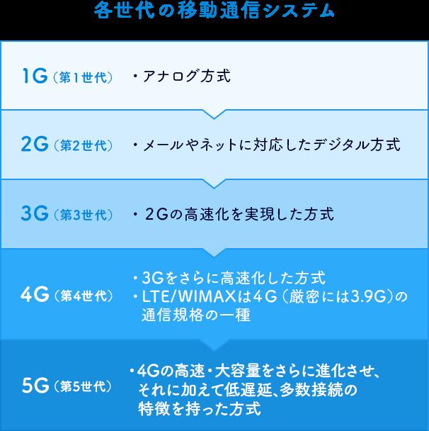 4g と 5g の 差